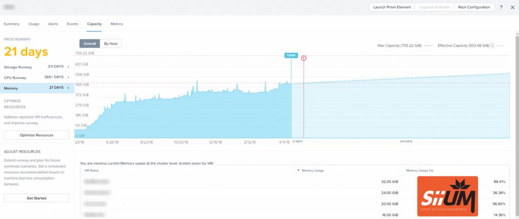 Comment Nutanix Prism Pro démontre la nécessité de faire croître sa RAM au sein de son datacenter.
