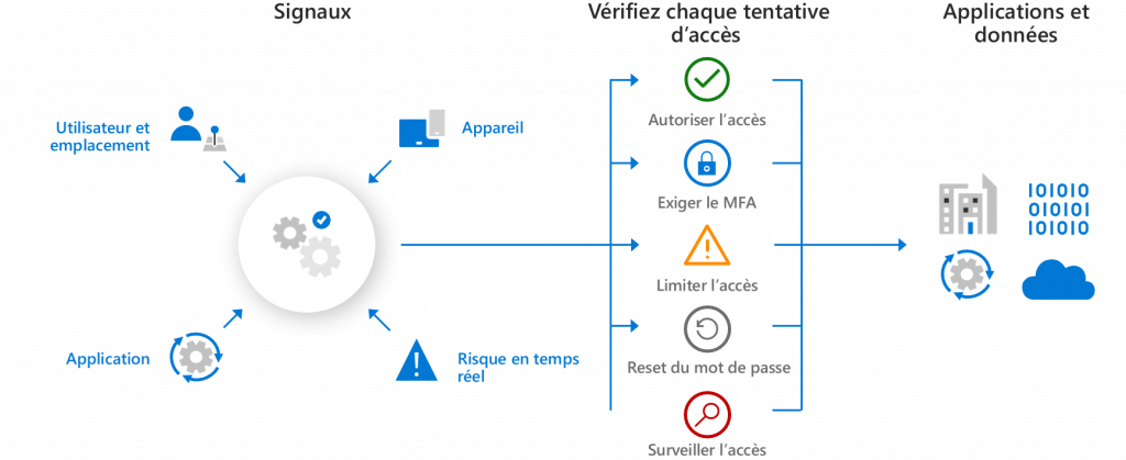 Sécurisez les accès à votre système d'information avec Microsoft 365