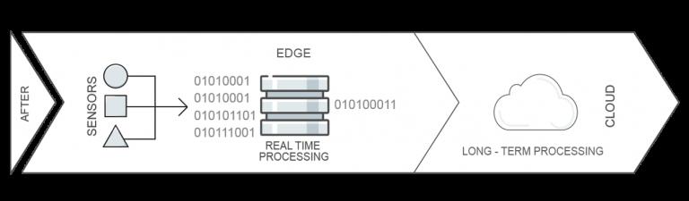 Traitement des données avec Nutanix IOT