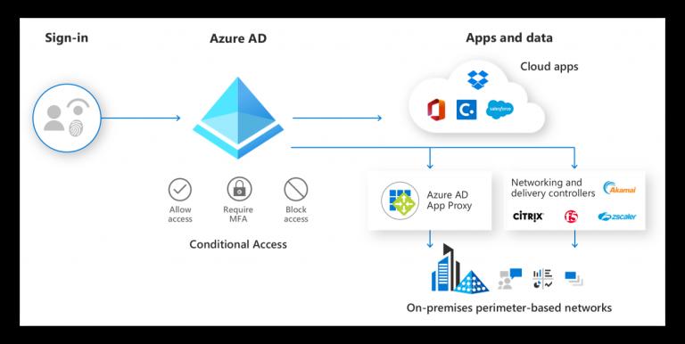Fonctionnalité Azure AD avec Microsoft 365 Business Premium