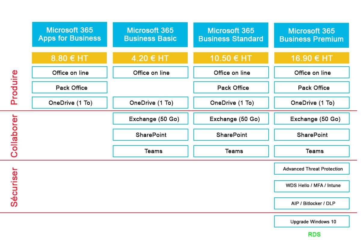 Comparatif licence Microsoft 365