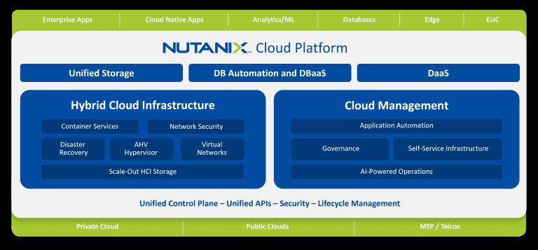 Nutanix plateforme unifiée multicloud